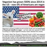 """Driving, Memes, and Vegan: Veganism has grown 500% since 2014 in  the US-now 6% of Americans are vegan  Veganism  up 500%  00%  Veganism is growing rapidly around and the world, and now six percent  of Americans identify as vegan up from only one percent in 2014  according to a highly regarded industry report released this month.  The report, titled Top Trends in Prepared Foods in 2017 was prepared  by research company GlobalData and shows the explosion in veganism  over the last 3 years. It cites a growing awareness of the impact of meat  consumption amongst consumers who are increasingly looking for more  ethically produced and environmentally sustainable foods.  lG 