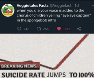 "There goes my will to live: Veggietales Facts @Veggiefact · 1d  when you die your voice is added to the  chorus of children yelling ""aye aye captain""  in the spongebob intro  VegsieTales  27 25K  137  101K  BREAKING NEWS  SUICIDE RATE JUMPS TO 100% There goes my will to live"