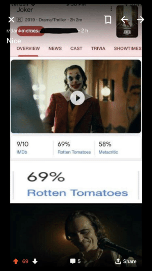Joker, News, and Thriller: VerTzoT  Joker  XR 2019 Drama/Thriller 2h 2m  r/dankmemes  2 h  JOWER  Nice  SHOWTIMES  TRIVIA  OVERVIEW  NEWS  CAST  9/10  69%  58%  Metacritic  IMDB  Rotten Tomatoes  69%  Rotten Tomatoes  1 Share  69  5 Nice
