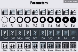 9gag, Camera, and F1: VIA 9GAG.COM  Parameters  F1,4 F2 F2,8 F4 F5,6 F8 F11 F16 F22 F32  1/1000 1/500 1/250 1/125 1/60 1/30 1/15 1/8 1/4 1/2  IS0 50 ISO100 ISO200 ISO400 ISO800 ISO1600 ISO3200 เร0 6400 ISO12800 ISO25600 For the ones who dont understand parameters on a camera