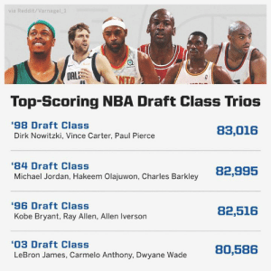 Allen Iverson, Carmelo Anthony, and Dirk Nowitzki: via Reddit/Varnagel.1  DALNTD  Top-Scoring NBA Draft Class Trios  98 Draft Class  Dirk Nowitzki, Vince Carter, Paul Pierce  83,016  84 Draft Class  Michael Jordan, Hakeem Olajuwon, Charles Barkley  82,995  96 Draft Class  Kobe Bryant, Ray Allen, Allen Iverson  82,516  03 Draft Class  LeBron James, Carmelo Anthony, Dwyane Wade  80,586 Dirk Nowitzki, Vince Carter, and Paul Pierce are now the highest-scoring trio from any draft class in NBA history. (h/t Reddit/Varnagel_1)