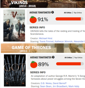 "Game of Thrones, Sean Bean, and Game: VIKINGS  (2013 -2018)  AVERAGE TOMATOMETER  All Critics Top Critics  NG S  ViK  91%  SERIES INFO  VIKINGS tells the tales of the raiding and trading of No  Scandanavia  Creator: Michael Hirst  Starring: Travis Fimmel, Katheryn Winnick, Alexander L  GAME OF THRONES  (2011-)  AVERAGE TOMATOMETER  Top Critics  All Critics  89%  GO  SERIES INFO  An adaptation of author George R.R. Martin's ""A Song  fantasies about power struggles among the Seven Kir  Creators: D.B. Weiss, David Benioff  Starring: Sean Bean, Jim Broadbent, Mark Addy A great series where the character development makes sense."
