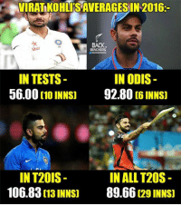 Kohls: VIRAT KOHL RSAVERAGES IN 2016  BACK.  Star  BENCHERS  IN TESTS  IN ODIS  56.00  [10 INNS) 92.80[6 INNS]  IN ALL T20S  IN T20IS  106.83  013 INNS]  89.66  29 INNSD