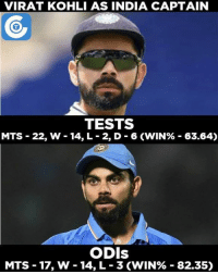 Memes, India, and Statistics: VIRAT KOHLI AS INDIA CAPTAIN  TESTS  MTS 22, W 14, L 2, D 6 CWIN% 63.64)  ODIS  MTS 17, W 14, L 3 (WIN% 82.35) A statistical view of Virat Kohli as a captain in Tests & ODIs.