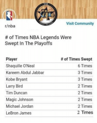 Oh: Visit Community  r/nba  # of Times NBA Legends were  Swept In The Playoffs  Player  Shaquille O'Neal  Kareem Abdul Jabbar  Kobe Bryant  Larry Bird  Tim Duncan  Magic Johnson  Michael Jordan  LeBron James  # of Times Swept  6 Times  3 Times  3 Times  2 Times  2 Times  2 Times  2 Times  2 Times Oh