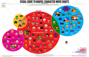"America, Doctor, and  Fantastic Four: VISUAL GUIDE TO MARVEL CHARACTER MOVIE RIGHTS  by The Geek Twins  In the 1990s, Marvel Comics began selling off the movie rights of its characters, so only certain studios could use them.  When Marvel started getting its rights back, they created their own studio to launch a shared universe of films, but doesn't have them all back yet.  20  MARVEL STUDIOS  Silver Surfer  Galactus  Fantastic Four  SAL PICTURES  Iron Man  Dazzler  America  Falcon  Doctor Doom  New Mutants  Abominati  Nick Fury  Black Widow  Black  Ant-Man War  Machine Panther  General  Ross  Nightcrawler  Knight  Alpha Flight  Vision ▲..  Agent  Coulson  amor  X-Men  Red Skull  Thor  Hawkeye  Wolverine  Storm  Hulk  Blob  Ghost Rider  Klaw  Loki  Sabretooth  Cloak & Dagger  Scarlet Witch  Cable  Collector  Everything Else* heacMan:ADS  Man-Ape  Gwen Stacy  Colossus  Kingpin  De  Warhead  Hobgoblin  Inhumans  Erik Killmonger  M  Mantis  Man-Thing  Н,  ""  Ego the  Living Planet  Shocker Spider-Man  Mary Jane  Venom  Winter  of the Galaxy  Spider-Man  Squirrel Girl  Dr. Strange  Aunt May  Black Cat Carnage  Whiplash  Ca  Stan Lee  Iron Fist  Wasp  Thanos Daredevil Power Pack  Rhino  Top Five Franchises  Ms. Marvel  Captain America  Iron Man  Sinister Six  ica  X-Men  Luke Cage  Spider-Man  Elektra  Domene Gross (not adjasted for inflation)  Sounce. Bos Office Mojo  Learn More: http:/bit.ly/irAcVs  llastration by Maurice Mitchell 2017 v 4  References: Sereenrant, Newsarama, Wikipedia, Reddit superhero-news:  My Visual Guide to Marvel Character Movie Rights Updated (v.4)"