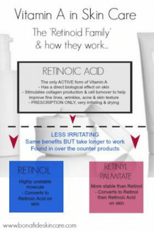 Family, Work, and Help: Vitamin A in Skin Care  The Retinoid Family  & how they work..  RETINOIC ACID  The only ACTIVE form of Vitamin A  Has a direct biological effect on skin .  - Stimulates collagen production & cell turnover to help  improve fine lines, wrinkles, acne & skin texture  PRESCRIPTION ONLY, very imitating & drying  LESS IRRITATING  Same benefits BUT take longer to work  Found in over the counter products  RETINYL  PALMITATE  RETINOL  Highly unstable  moecule  More stable than Retnol  -Converts to Retinol  then Retinolc Acid  Converts to  Retinolc Acid on  skin  on skin  www.bonafideskincare.com The different forms of Vitamin A (Retinoids) in skin care