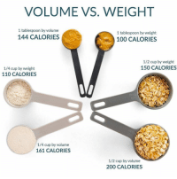 Food Scale Vs Measuring Cup