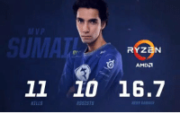 Memes, Thank You, and Tomorrow: Vp  11 10 16.7  KILLS  ASSISTS  HERO DAMAGE It's was a team effort (especially @Cr1tDota's Dark Willow!) and we're giving the @AMDRyzen Recap honors to @Sumaaaail's Timbersaw, who makes its grand entrance when we needed it most.  Thank you for your support; it means the world to us. We'll see you tomorrow. https://t.co/3Mm7xI2H9P