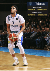 Memes, Game, and 🤖: Vytautas  LIANGELO BALL  72 POINTS 11 REBOUNDS  LAMELO BALL  36 POINTS 6 REBOUNDS  LKL  taytas  GIRA LiAngelo Ball  just scored 72 points in a Big Baller Brand challenge game. https://t.co/tkOzZHfBjE
