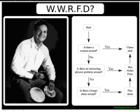 actually the comfiest meme: W.W. R. D?  Start  Yes  Chase  Is there a  woman around?  No  Is there Win  an interesting  Yes  physics problem around?  Nobel  No  Is there a bongo  Yes,  Play  drum around?  drum  ngton Grey. actually the comfiest meme