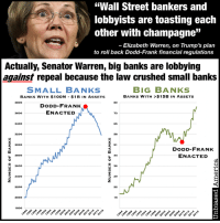 "Dank, Elizabeth Warren, and Finance: ""Wall Street bankers and  lobbyists are toasting each  other with champagne  JJ  Elizabeth Warren, on Trump's plan  to roll back Dodd-Frank financial regulations  Actually, Senator Warren, big banks are lobbying  against repeal because the law crushed small banks  BIG BANKS  SMALL BANKS  BANKS WITH $15B IN ASSETS  BANKs WITH $100M $1B IN AssETs  3800  DODD-FRANK  ENACTED  N  3600  3400  6S  3200  3000  51  DODD-FRANK  ENACTED  2800  2600  D 2400  29  2200  15  1800 (K.R.) Elizabeth Warren has it exactly backwards.  Not only aren't big bankers toasting the prospect of a Dodd-Frank rollback, they're actually lobbying against it.  That's because it was one of the greatest things ever to happen to them, crushing their smaller competitors.  In 2010, when Democrats passed the regulations following the financial crisis, almost no Republicans supported it. [1][2] They said it would kill small banks and make ""too-big-to-fail"" even worse by imposing expensive regulations that only big banks could afford.   And they weren't the only ones. Small banks warned against the legislation. ""As a result of this volume and the new restrictions, many small banks are telling us they will simply have to sell out to larger institutions that have the staff to deal with the massive volume of new reports and rules,"" American Bankers Association President Ed Yingling said before the bill passed. [3]  Turns out they were right. The law has been a gift to big banks. And why wouldn't it be? It was written by lobbyists for the largest banks and the politicians they donated to, who in turn used the sympathetic media and celebrities [9] to promote it, many of whom had no clue that they were actually supporting a law that would push community banks out of business and further concentrate banking assets into the hands of a few gigantic institutions.  How much has Dodd-Frank exacerbated the problem of ""too-big-to-fail""? [4] In the six years before it passed, small banks with assets between $100M and $1B had increased in number by 9%. In the six years after passage of the law, the number of small banks has decreased by 13%.  And big banks have been the beneficiary, gobbling up their smaller competitors and increasing in number. In the six years before Dodd-Frank, the number of big banks (more than $15B in assets) had decreased by 11%. Since Dodd-Frank, the number of big banks has skyrocketed by 43%!  Even Hillary Clinton acknowledged the disaster. ""What was meant to reign-in 'too big to fail' has actually fallen harder on [small banks],"" she said during the campaign [5], though she refused to commit to repeal [6], likely because of her ties to big banks [7].  SOURCES: http://www.masslive.com/politics/index.ssf/2017/02/us_sen_elizabeth_warren_blasts_2.html http://www.reuters.com/article/us-usa-trump-wealth-fiduciary-idUSKBN15I199 [1]https://www.govtrack.us/congress/votes/111-2010/h413 [2]https://www.govtrack.us/congress/votes/111-2010/s208 [3]http://www.forbes.com/sites/streettalk/2010/06/25/dodd-frank-bill-complete-bankers-react/#4725f7ee6faa [4]https://fred.stlouisfed.org/categories/83 [5]http://thehill.com/policy/finance/242515-clinton-wants-relief-for-community-banks [6]http://thehill.com/policy/finance/249050-clinton-dodges-on-glass-steagall [7]http://www.washingtonpost.com/blogs/post-politics/wp/2015/07/20/hillary-clinton-bashes-wall-street-but-only-a-little/ [9]http://www.huffingtonpost.com/2010/03/03/snl-presidents-reunite-fo_n_483463.html"