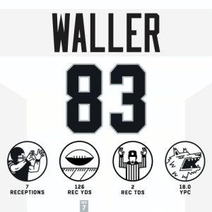 This is why the @Raiders wanted to keep TE Darren Waller around! 👏 #HaveADay   @Raiders   #RaiderNation https://t.co/yM4i5O41Tq: WALLER  83  iW  18.0  YPC  2  REC TDS  126  REC YDS  7  RECEPTIONS  WK This is why the @Raiders wanted to keep TE Darren Waller around! 👏 #HaveADay   @Raiders   #RaiderNation https://t.co/yM4i5O41Tq
