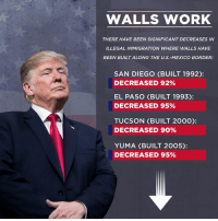 WALLS WORK!: WALLS WORK  THERE HAVE BEEN SIGNIFICANT DECREASES IN  ILLEGAL IMMIGRATION WHERE WALLS HAVE  BEEN BUILT ALONG THE U.S.-MEXICO BORDER:  SAN DIEGO (BUILT 1992):  DECREASED 92%  EL PASO (BUILT 1993):  DECREASED 95%  TUCSON (BUILT 2000):  DECREASED 90%  YUMA (BUILT 2005):  DECREASED 95% WALLS WORK!