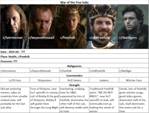 """A WAR IS COMING NED..."": War of the Five Subs  r/lotrmemes  r/oldfreefolk  r/beyondthewall  r/freefolk  r/Skelligers  Date : 2019 AD - ???  Place: Reddit, r/freefolk  Outcome: ???  Belligerents  r/beyondthewall  r/freefolk  r/Skelliger  r/lotrmemes  r/oldfreefolk  Commanders  Leakers  Shitposters  Witcher Fans  LOTR Fans  DnD Haters  Strength  Everlasting, undying  Tons of Shitpost, new  GoT spinoffs to memes, hate for D&D,  Traditional Freefolk  spirit, ""WE DO NOT  KNEEL"", new GoT  freefolk, dominates the spinoffs to leak, will  eventually end up  Geralt, lots of freefolk,  great witcher songs,  good video games,  dominates half of the  sub, shall dominates  the entire sub for a  Old yet enduring  memes, takes its  creativity from smaller cult of Bobby B the god supported by lots of  of Shitposts, Bobby B  will guide them  related subs, will  probably be the last  sub alive  other half of the sub,  through the Long Night will destroy reddit with leaking the winds of  its hate  winter  time ""A WAR IS COMING NED..."""