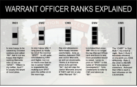 """DV6: WARRANT OFFICER RANKS EXPLAINED  WO1  CW2  CW3  CW4  CW5  Is very happy after 2  long years to finally  be rid of the moniker  SPOT"""". Is still quite  intimidated by CW3  and higher, but not  so much now that he  too is called """"Chief  Is responsible for  making sure SPOT  puts the coffee on in  the mornings.  Is very happy to be  saluted by Enlisted  soldiers and called  Pay and allowances  have finally become  comfortable. Acts as  mediary between CW4rank and there is one  and Junior Warrants,  as well as Lieutenants. to sweat. Loves to  Thinks it is hilarious  when 2LTs call him  """"Sir"""", but will slap the Development."""" Tells  Junior Warrants around Lieutenants to refer to  if THEY call him or any CW3 and above as  other Warrant """"Sir""""  Is irritated that since  the top Warrant Officer  more promotion board  pick on """"SPOT"""" in the  The """"CHIEF"""" is God.  is no longer Rle 1, the Chief is  Sir"""", but is not too  happy that higher  ranking Warrants  refer to him as  SPOT"""". """"Where is  my coffee, Spot?  Is usually the brunt  of most jokes.  right. Rule 2, Rule 1  becomes effective  at any point you think  differently. Rule 3,  the Chief is NEVER  late, he is delayed  elsewhere. Annoyed  that CW4 is such a  bad influence on his  Lieutenants  name of """"Professional  Sir DV6"""