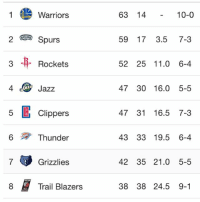 Sunday night standings update. Courtesy of @nba Tags: Standings NBA Top8: Warriors  2 Spurs  Rockets  4 Jazz  5 Clippers  6 Thunder  7 Grizzlies  Trail Blazers  63 14  10-0  59 17 3.5  7-3  52 25 11.0 6-4  47 30 16.0 5-5  47 31 16.5 7-3  43 33 19.5 6-4  42 35 21.0 5-5  38 38 24.5 9-1 Sunday night standings update. Courtesy of @nba Tags: Standings NBA Top8