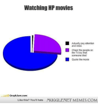 """Memes, Movies, and Http: Watching HP movies  Actually pay attention  and relax  Cheer the people on  the TVcry that  someone died  Quote the movie  GraphJam.com  Like this? You'll hate  MUGGLENET MEMES.COM <p>Seems legit. <a href=""""http://ift.tt/1mE5IW7"""">http://ift.tt/1mE5IW7</a></p>"""