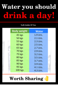 Anaconda, Memes, and Water: Water you should  drink a dav!  Truth Inside Of You  Body weight  45 kgs  50 kgs  55 kgs  60 kgs  65 kgs  70 kgs  75 kgs  80 kgs  85 kgs  90 kgs  95 kgs  100 kgs  Water  1.9 Ltrs  2.1 Ltrs.  2.3 Ltrs  2.5 Ltrs  2.7 Ltrs  2.9 Ltrs  3.2 Ltrs.  3.5 Ltrs  3.7 Ltrs  3.9 Ltrs  4.1 Ltrs.  4.3 Ltrs  Worth Sharing Daily water intake..!! (Y)