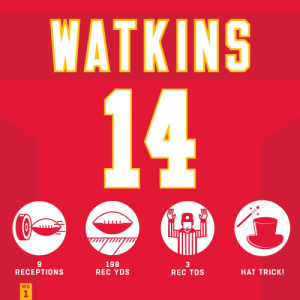 Career highs for @sammywatkins in the win. 👏#KCvsJAX #ChiefsKingdom #HaveADay https://t.co/l1JXNybFrO: WATKINS  14  C  A  198  REC YDS  3  REC TDS  HAT TRICK!  RECEPTIONS  WK  1 Career highs for @sammywatkins in the win. 👏#KCvsJAX #ChiefsKingdom #HaveADay https://t.co/l1JXNybFrO
