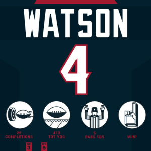 Another day, another UNREAL performance from @deshaunwatson! 🙌 #HaveADay  @HoustonTexans | #WeAreTexans https://t.co/hMeI3pRxbS: WATSON  4  GAD  28  COMPLETIONS  473  TOT YDS  5  PASS TDS  WIN!  WK  WK  5 Another day, another UNREAL performance from @deshaunwatson! 🙌 #HaveADay  @HoustonTexans | #WeAreTexans https://t.co/hMeI3pRxbS