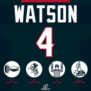 .@DeshaunWatson leads the @HoustonTexans into the Divisional Round. #HaveADay #NFLPlayoffs  #WeAreTexans https://t.co/MENPgQWrxy: WATSON  4  QB*  RATING  247  PASS YDS  55  RUSH YDS  2  121.2  PASS RTG  TOT TDS  NFL  (WILD CARD .@DeshaunWatson leads the @HoustonTexans into the Divisional Round. #HaveADay #NFLPlayoffs  #WeAreTexans https://t.co/MENPgQWrxy