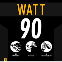 Memes, 🤖, and Another: WATT  90  4  SACKS  TACKLES  BLOCKED FG  WK Another ridiculous season opener for @_TJWatt! #HaveADay #PITvsCLE  #HereWeGo https://t.co/lXWJpMJqzr
