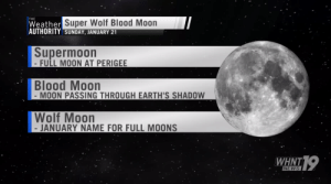 Mark Your Calendars! The 'Super Wolf Blood Moon' lunar eclipse takes ...: Weather Super Wolf Blood Moon  AUTHORITY SUNDAY, JANUARY 21  THE  Supermoon  FULL MOON AT PERIGEE  Blood Moon  MOON PASSING THROUGH EARTH'S SHADOW  Wolf Moon  - JANUARY NAME FOR FULL MOONS  119  WHNT  NEWS Mark Your Calendars! The 'Super Wolf Blood Moon' lunar eclipse takes ...