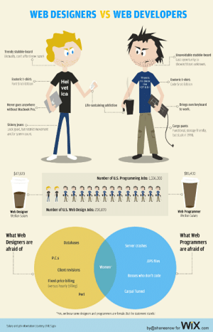 cargo pants: WEB DESIGNERS VS WEB DEVELOPERS  Trendy stubble-beard  Actually, can't afford new razor)  Unavoidable stubble-beard  Last opportunity to  shower/shave: unknown.  There's  no place  like  127.0.0.1  Esoteric t-shirt  Esoteric t-shirt:  Code Snob Edition  Hel  Font Snob Edition  vet  ica  Brings own keyboard  to work.  Never goes anywhere  without Macbook Pro.  Life-sustaining addiction  Skinny jeans ..  Look good, but restrict movement  and/or sperm count.  o Cargo pants  Functional, storage-friendly  but stuck in 1998.  $85,430  $47,820  Number of u.S. Programming Jobs: 1,336,300  肉肉肉肉肉肉肉肉肉肉肉肉  ·  Number of u.S. Web Design Jobs: 200,870  Web Designer  Median Salary  Web Programmer  Median Salary  What Web  What Web  Designers are  afraid of  Programmers  are afraid of  Databases  Server crashes  P.C.s  EPS files  Women  Client revisions  Bosses who don't code  Fixed-price billing  (versus hourly billing)  Carpal Tunnel  Perl  *Yes, we know some designers and programmers are female. But the statement stands!  by shanesnowfor WX.com  Salary and job information courtesy of BLS.gow