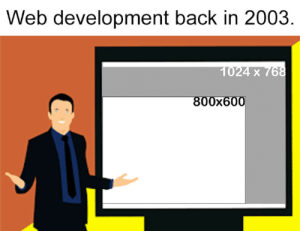 this will make a perfect fit on 87% of the screens: Web development back in 2003  1024 x 768  800x600 this will make a perfect fit on 87% of the screens