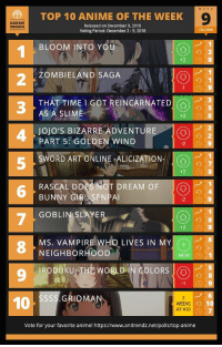 Anime, Fall, and Period: WEE K  TOP 10 ANIME OF THE WEEKC  9  ANIME  TRENDING  Released on December 9, 2018  Voting Period: December 2-9, 2018  FALL 2018  BLOOM INTO YOU  +2  ZOMBIELAND SAGA  2  O)の1  3  THAT TIME I GOT REINCARNATEDk )  AS A SLIME  Jojo's BIZARRE ADVENTU  PART 5: GOLDEN WIND  り2  9  2  SWORD ART ONLINE-ALICIZATION-  (ス  5  RASCAL DOES NOT DREAM OF  BUNNY GIRL SENPAI  GOBLIN SLAYER  MS. VAMPIRE WHO LIVES IN MY +  9  NEIGHBORHOOD  NEW D 1  RODUKU THE WORLD IN COLORS O  9  SSSS.GRIDMAN  2  WEEKS  AT #10  10  Vote for your favorite anime! https://www.anitrendz.net/polls/top-anime