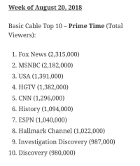 investigation discovery: Week of August 20, 2018  Basic Cable Top 10 - Prime Time (Total  Viewers):  1. Fox News (2,315,000)  2. MSNBC (2,182,000)  3. USA (1,391,000)  4. HGTV (1,382,000)  5. CNN (1,296,000)  6. History (1,094,000)  7. ESPN (1,040,000)  8. Hallmark Channel (1,022,000)  9. Investigation Discovery (987,000)  10. Discovery (980,000)