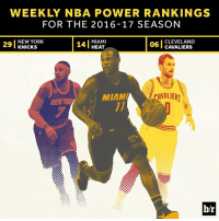 Sports, Free Fall, and Latest: WEEKLY NBA POWER RANKINGS  FOR THE 2016-17 SEASON  MIAMI  NEW YORK  CLEVELAND  KNICKS  HEAT  CAVALIERS  CAVALIERS  MIMMIA  b/r The Heat continue to climb, while the Knicks continue their free fall in the latest B-R power rankings. [Full rankings: link in bio]