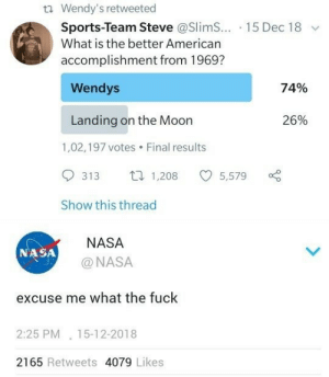 15 12: Wendy's retweeted  Sports-Team Steve @SlimS...-1 5 Dec 1 8  What is the better American  ﹀  accomplishment from 1969?  Wendys  74%  20%  Landing on the Moon  1,02,197 votes Final results  313 1,208 5,579  Show this thread  NASA  NASA  @NASA  excuse me what the fuck  2:25 PM 15-12-2018  2165 Retweets 4079 Likes