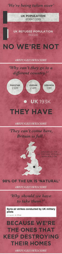 Taken, Tumblr, and Blog: We're being taken over  UK POPULATION  61,643,599  UK REFUGEE POPULATION  193.510  NO WE'RE NOT  #REFUGEESWELCOME   Why can't they go to a  different country?  PAKISTAN  JORDAN  LEBANON  2.6M  2.4M  1.1M  e UK 193K  THEY HAVE  #REFUGEESWELCOME   They can't come here,  Britain is full  AMOUNT OF THE  THAT HAS ACTUALLY  BEENBUİLT ON  98% OF THE UK IS 'NATURAL'  #REFUGEESWELCOME   Why should we have  to take them  Syria air strikes conducted by UK military  pilots  O 17 July 2015 UK 1252  BECAUSE WE'RE  THE ONES THAT  KEEP DESTROYING  THEIR HOMES  skeletonsandwildflowers: uruguayanabombada:  yungsouthasian: Refugees Welcome  And this goes to all the other Western countries too   Mhm.