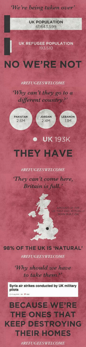 uruguayanabombada: yungsouthasian: Refugees Welcome  And this goes to all the other Western countries too : We're being taken over  UK POPULATION  61,643,599  UK REFUGEE POPULATION  193.510  NO WE'RE NOT  #REFUGEESWELCOME   Why can't they go to a  different country?  PAKISTAN  JORDAN  LEBANON  2.6M  2.4M  1.1M  e UK 193K  THEY HAVE  #REFUGEESWELCOME   They can't come here,  Britain is full  AMOUNT OF THE  THAT HAS ACTUALLY  BEENBUİLT ON  98% OF THE UK IS 'NATURAL,  #REFUGEESWELCOME   Why should we have  to take them  Syria air strikes conducted by UK military  pilots  O 17 July 2015 UK 1252  BECAUSE WE'RE  THE ONES THAT  KEEP DESTROYING  THEIR HOMES  uruguayanabombada: yungsouthasian: Refugees Welcome  And this goes to all the other Western countries too