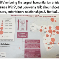 Memes, 🤖, and Yemen: We're facing the largest humanitarian crisis  since WW2, but you wana talk about shoes  cars, entertainers relationships & football.  Food Assistance Needs in 2017 are unprecedented  Estimated Acutely Food  Insecure Populations  Across 45  100,000  Countries  100,001 -500,000  some 70  million  500,001 1,000,000  1,000,001-2,500,000  emergency food  40%  5,000,000  more  5,000,001 10,000,000  Famine  threatens 4  Famine possible  countries  during 2017  Yon APO-compatible phase classipcotions  hither More info or www  fews.net/PC  NIGERIA Famine may have occurred in  2016 in Borno state could be onzoing  areas inacces ble to aid workers,  @chakabars  YEMEN: 7 to 10million people urgently need  food assistance: famine possible in worst-case  scenario amidst heavy conflict and  deteriorating macroeconomic situation.  SOUTH SUDAN: Conflict restricted access,  and extremely high food prices contribute to  6mine risk in 2017  SOMALIA: Failure of the Deyr  rains and poor  spring forecast threaten a repeat of 2011  when famine ed to 260,000 deaths We need to reprioritise... In 2017, Across 45 countries 70 million people will require emergency food assistance. As humans we should all care about this... chakabars