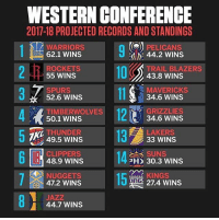 Basketball, Golden State Warriors, and Memphis Grizzlies: WESTERN CONFERENCE  2017-18 PROJECTED RECORDS AND STANDINGS  PELICANS  WARRIORS  62.1 WINS  44.2 WINS  ROCKETS  55 WINS  TRAIL BLAZERS  43.8 WINS  SPURS  52.6 WINS  MAVERIcks  34.6 WINS  TIMBERWOLVES  50.1 WINS  GRIZZLIES  34.6 WINS  LAKERS  33 WINS  THUNDER  49.5 WINS  SUNS  CLIPPERS  48.9 WINS  2H 30.3 WINS  aceamen KINGS  NUGGETS  47.2 WINS  27.4 WINS  JAZZ  44.7 WINS ESPN's projected Western Conference win totals for next season. 🤔