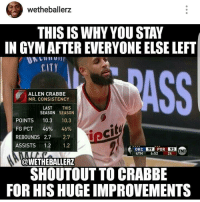 Memes, 🤖, and Mofos: wetheballerz  THIS IS WHY YOU STAY  IN GYMAFTER EVERYONE ELSE LEFT  CITY  ALLEN CRABBE  MR. CONSISTENCY  LAST  THIS  SEASON  SEASON  POINTS  10.3  10.3  focit  FG PCT  46%  46%  REBOUNDS 2.7  2.7  ASSISTS  1.2  1.2  OKC POR  4TH  6:52  @WETHEBALLERZ  SHOUTOUT TO CRABBE  FOR HIS HUGE IMPROVEMENTS @wetheballerz is KILLING me with this meme 😂😂😂. Mofo robbed the Trail Blazers and didn't improve 😂😂😂