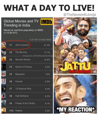 Friends, Game of Thrones, and Instagram: WHAT A DAY TO LIVE!  @TheNaveen Kukreja  IMDb  Global Movies and TV  Trending in India  Based on real-time popularity on lMDb  (1:12:30 IST)  OF TOP 10 PAGE VIEWS  #1 Jattu Engineer  21.4%  #2  The Mummy  instagram: @TheNaveenKukreja  S  #3 Wonder Woman  14.6%  #4 Game of Thrones  8.5%  #5 Baywatch  7.6%  #6  Friends  6.8%  #7 13 Reasons why  6.4%  #8 Half Girlfriend  6.2%  #9  Pirates of the Caribb  6.1%  *MY REACTION*  #10 Raabta  5.2% Repost - @TheNaveenKukreja No one can beat him. After all he's Gurmeet Ram Raheem Singh Insaan MSG The Messenger! 🙏🏼 FanForLife