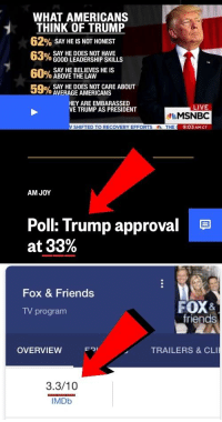 Trump: WHAT AMERICANS  THINK OF TRUMP  62% SAY HE IS NOT HONEST  3  SAY HE DOES NOT HAVE  GOOD LEADERSHIP SKILLS  SAY HE BELIEVES HE IS  60%器  ABOVE THE LAW  SAY HE DOES NOT CARE ABOUT  AVERAGE AMERICANS  HEY ARE EMBARASSED  VE TRUMP AS PRESIDENT  LIVE  MSNBC  9:03AM CT  SHIFTED TO RECOVERY EFFORTS  THE  AM JOY  Poll: Trump approval  at 33%  Fox & Friends  FOX&  friends  TV program  OVERVIEW  Fワ,  TRAILERS & CLI  3.3/10  IMDb