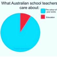 Australian: What Australian school teachers  care about:  The colour of  your socks  Education
