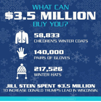 On a cold day like today, let's remember what the $3.5 million wasted on the Wisconsin recount could have bought!: WHAT CAN  $3.55 MILLION  BUY YOUR  5B, B33  CHILDREN'S WINTER COATS  140,000  PAIRS OF GLOVES  217,526  WINTER HATS  JILL STEIN SPENT $3.5 MILLION  TO INCREASE DONALD TRUMP'S LEAD IN WISCONSIN. On a cold day like today, let's remember what the $3.5 million wasted on the Wisconsin recount could have bought!
