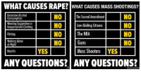 TM: WHAT CAUSES RAPE? WHAT CAUSES MASS SHOOTINGS?  Excessive Alcohol  NO The Second Amendment  Consumption  Wearing Suggestive or  NO Law Abiding Citizens  Inappropriate Clothing  INO The NRA  INO  Flirting  INO  NO  Walking Alone  Guns  YES Mass Shooters YES  Rapists  ANYQUESTIONS? ANY QUESTIONS?  berty in201 TM