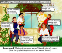 "Aladdin, Club, and Disney: What Disney princes teach men about attracting women:  Be rich, charming  famous, and  good looking.  Be rich, charming  famous, and  good looking.  Be rich, charming  famous, and  good looking.  Be rich, charming  famous, and  good looking.  Be charming,  good looking and  appear to be rich  and famous.  Be rich and famous with  a promise of charm and  good looks to come later.  Bonus round: What are these guys' names? (Aladdin doesn't count.)  (Hint: the guy holding the rose is not named ""Beast"") <p><a href=""http://laughoutloud-club.tumblr.com/post/169679653249/how-to-attract-women"" class=""tumblr_blog"">laughoutloud-club</a>:</p>  <blockquote><p>How To Attract Women</p></blockquote>"
