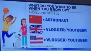 Los chinos nos comen, o se comen Marte.¿Y en España? : WHAT DO YOU WANT TO BE  WHEN YOU GROW UP?  AMONG CHILDREN 8-12  ASTRONAUT  01  VLOGGER/YOUTUBER  VLOGGER/YOUTUBER  SOURCE: LEGO/THE HARRIS P0LL  TALK OF THE TABLE Los chinos nos comen, o se comen Marte.¿Y en España?
