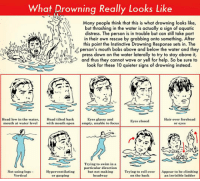 Head, Focus, and Hair: What Drowning Really Looks Like  Many people think that this is what drowning looks like,  but thrashing in the water is actually a sign of aquatic  distress. The person is in trouble but can sil take p  i their own rescue by grabbing onto something. After  this point the Instinctive Drowning Response sets in. The  person's mouth bobs above and below the water and they  press down on the water laterally to try to stay above it,  and thus they cannot wave or yell for help. So be sure to  look for these 10 quieter signs of drowning instead.  Head low in the water.Head tilted back  Eyes glassy and  Hair over forehead  or eyes  Eyes closed  mouth at water leve  with mouth open empty, unable to focus  Trying to swim in a  particular direction  Not using legs-  Vertical  but not makingTrying to roll over Appear to be elimbing  Hyperventilating  or gasping  headway  on the back  an invisible ladder <p>What Drowning Looks Like.</p>