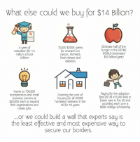 Memes, Diabetes, and 🤖: What else could we buy for $14 Billion?  Eliminate half of the  A year o  70,000 $200K grants  hunger in the ENTIRE  education for 1.3  for research on  WORLD (estimated  cancer, HIV/AIDS,  million School  $30 billion year)  children  heart diease and  diabetes  Grants to 700,000  paying for the adoption  Covering the cost of  entrepreneurs and small  fees for all 415,000 kids in  housing for a 49,993  owners oster care in the US and  $20,000 each to expand  homeless veterans in the  providing each one a  their organizations and  US for 18 years  $30K college scholarship  create jobs  or we could build a wall that experts say is  the least effective and most expensive way to  secure our borders.