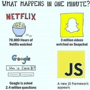 Just JS Things!!!: WHAT HAPPENS IN ONE MINUTE?  NETFLIX  70,000 Hours of  3 million videos  Netflix watched  watched on Snapchat  Geogle  JS  Who is Cardi B?  Feeing cy  Gegle Searce  Google is asked  2.4 million questions  A new JS framework  appears Just JS Things!!!