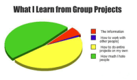 Work, How To, and Information: What I Learn from Group Projects  The Information  How to work with  other people]  How to do entire  projects on my own  How much I hate  people Why do group projects exist?